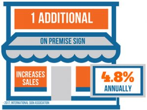 1 Additional On Premise Sign Increases Sales 4.8% Annually